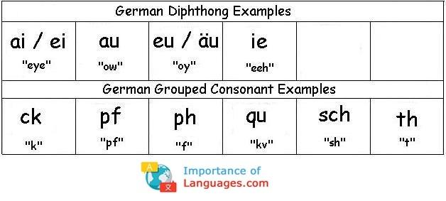 German Diphthong Examples