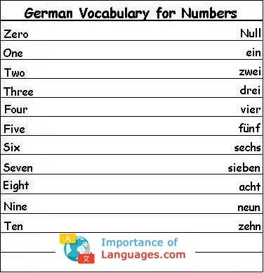 Learn Basic German Language - German Language Basics Guide