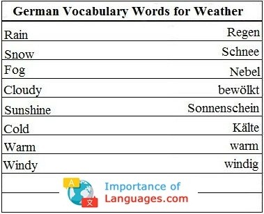 German Words for Weather