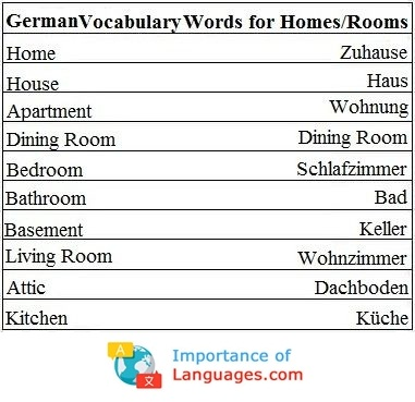 German words for Homes & Rooms