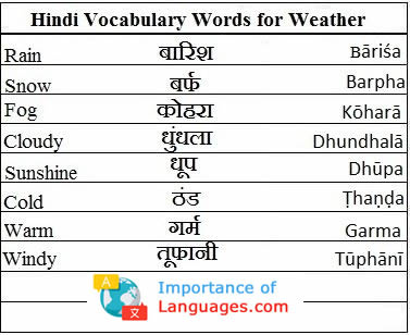hindi words for weather