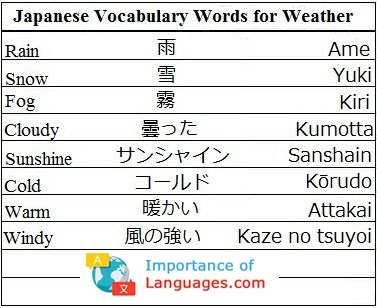 Japanese Words For Weather