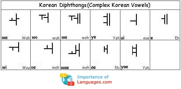 Learn Korean Language Beginners Guide Importanceoflanguages Com