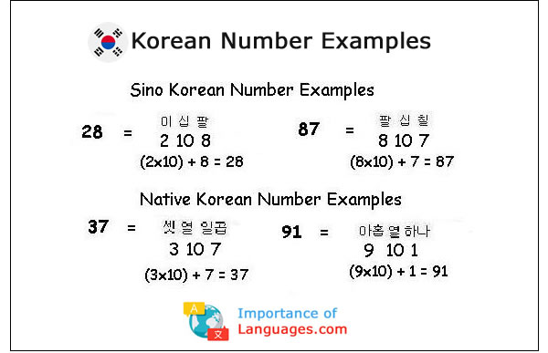 Korean Number Examples