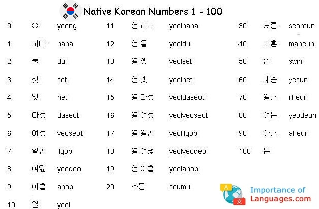 Korean Numbers 1 to 100