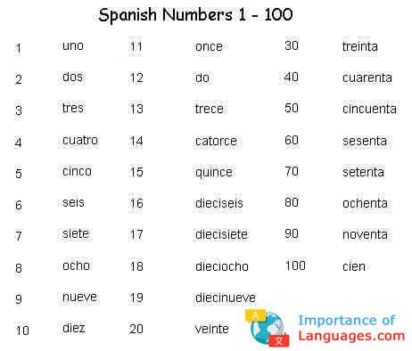 Spanish-Numbers-1-100