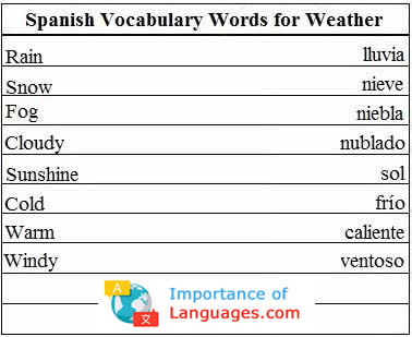 Spanish Words for The Weather