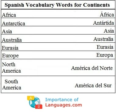 Spanish Words for Continents