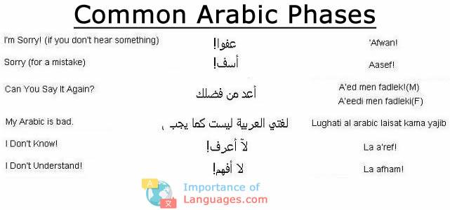 Common Arabic Phases