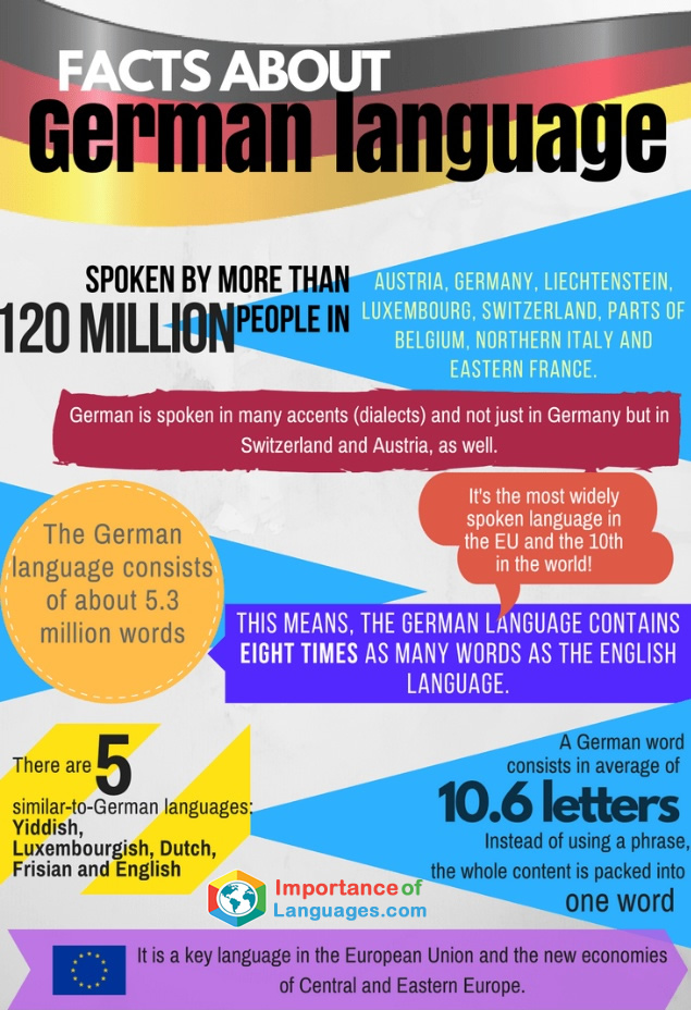 Important Facts about German Language