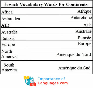 French Words for Continents
