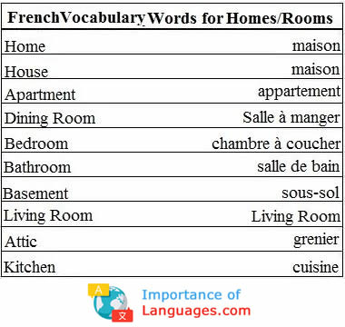 French Words for Rooms