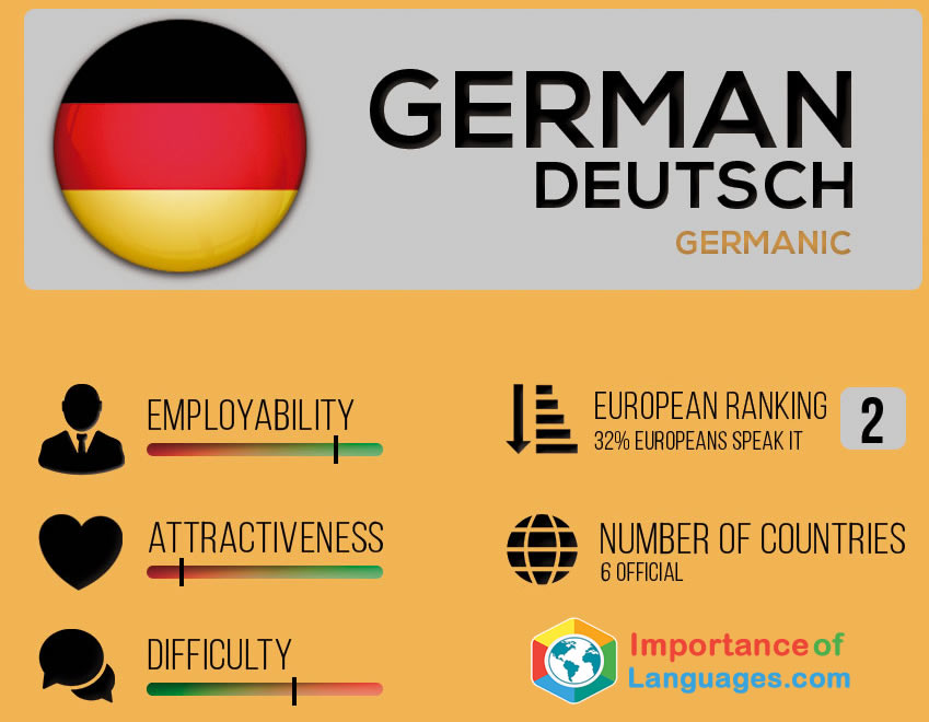 German language job outlook