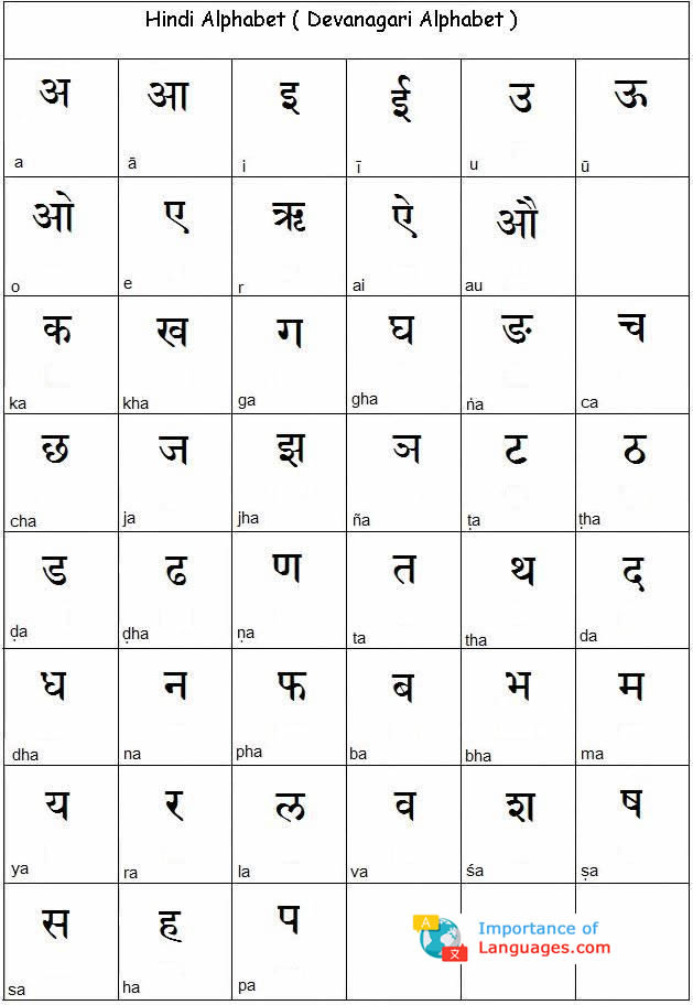 Learn Hindi Alphabet – Hindi Language Alphabet Chart Table