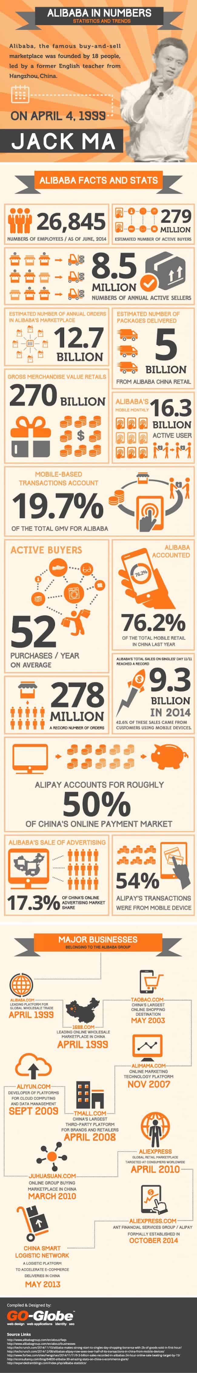 Los numeros de Alibaba