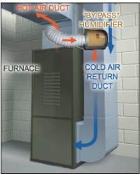 Humidifiers Ottawa | Furnace Humidifiers | Flow Through ...