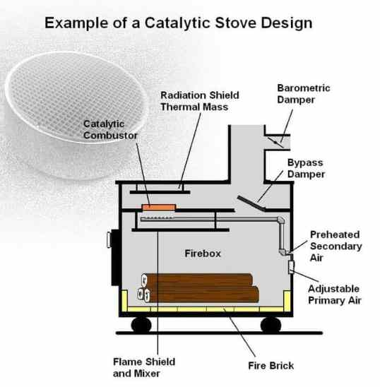 Catalytic Wood Stove