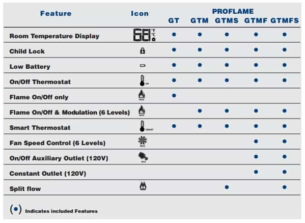 Proflame Remote Feature