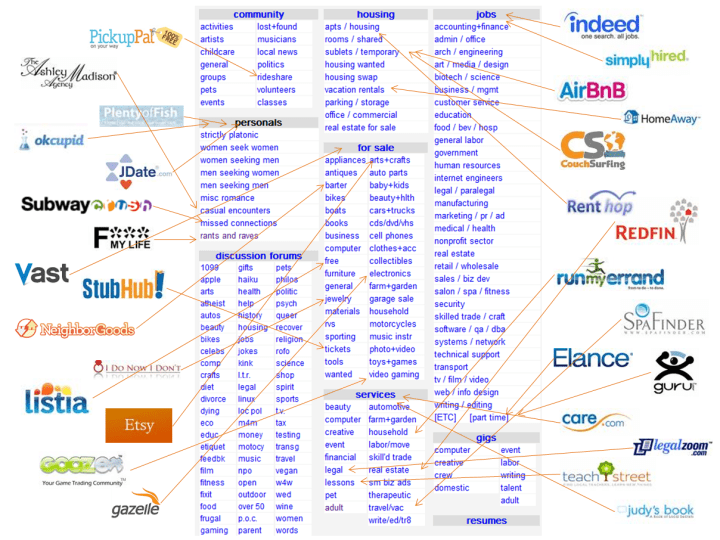 Andrew Parker's insight into all startup markets already being on Craigslist