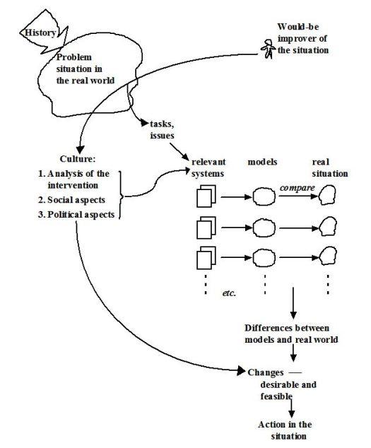 SSM-Process