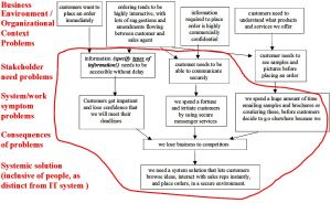 Example of problem cause-effect analysis