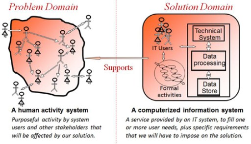 Supported system of human activity vs. supporting system of IT