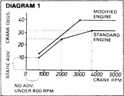 110 Engine Timing Diagram Distributor The Imp Site