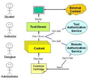 IMS GLC Common Cartridge Profile: Use Cases Version 11