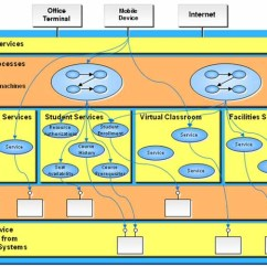 Soa Architecture Context Diagram Ice Maker Adoption Of Service Oriented For Enterprise Systems In Education Recommended Practices Version 1 0 Final Ims Global Learning Consortium