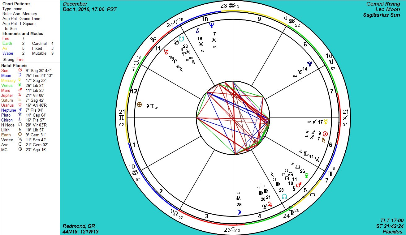 Astrology chart comparison choice image free any chart examples astrology chart comparison image collections free any chart examples astrology chart comparison images free any chart nvjuhfo Image collections