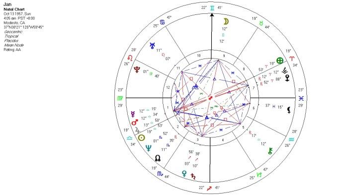 Solar Fire chart