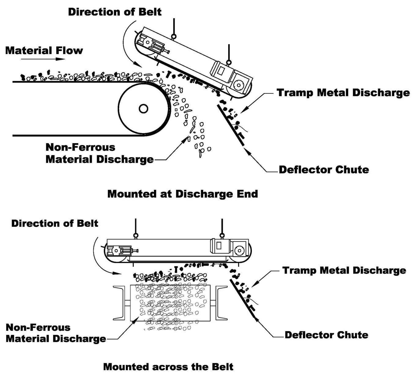 hight resolution of these powerful magnets are usually installed above conveyor belts and draw the unwanted metals upwards and away from the conveyor belt to allow for