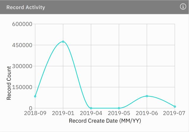 record activity