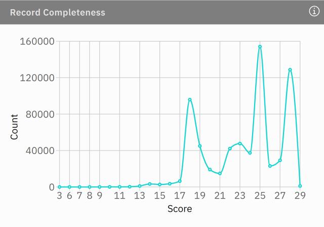 record completeness