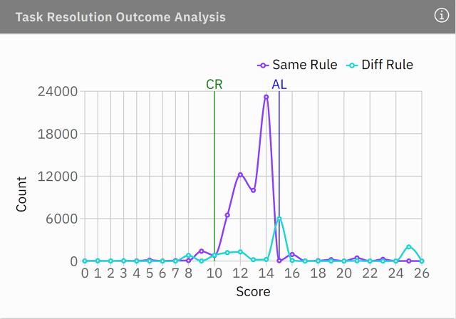 task resolution outcome analysis