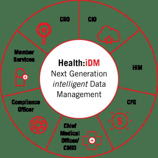 health iDM infographic