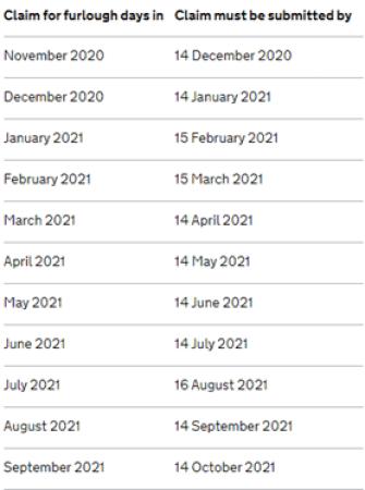 The deadlines for furlough scheme claims