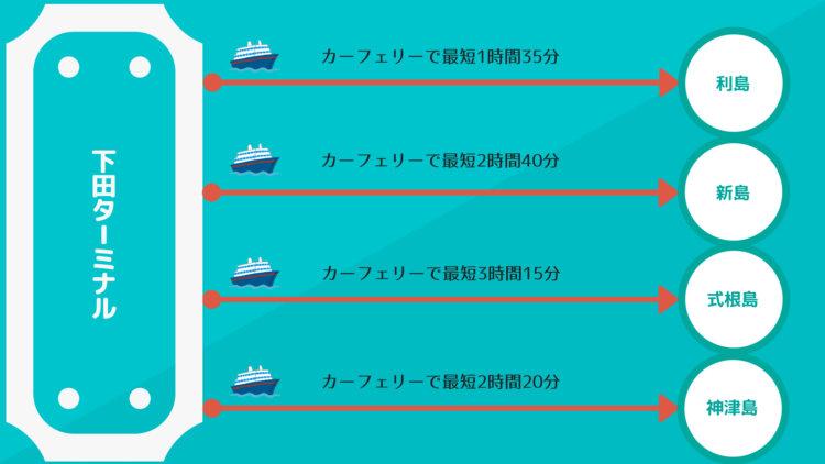 下田港ターミナルから各島への所要時間目安