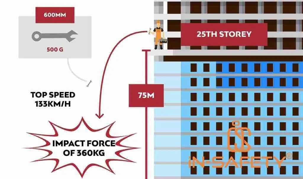 Immagine schematica della dinamica del near miss che riguarda la caduta degli attrezzi da un'altezza di 25 piani - immagine tratta da un report di GRIPPS