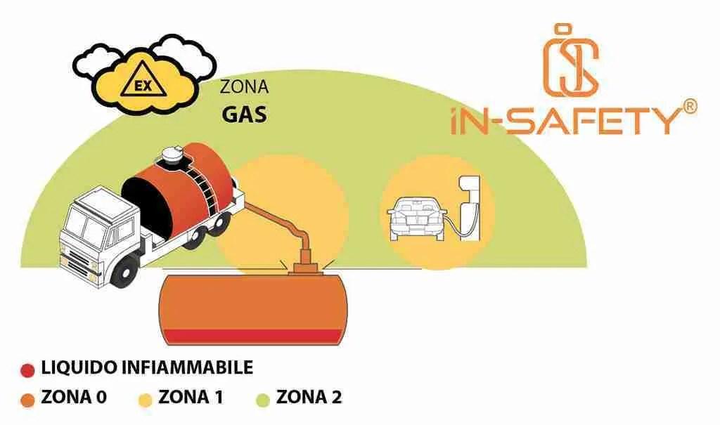 infografica che illustra con colori differenti la differenza delle zone ATEX con gas - tratto dal sito della ADALIT, produttore di lampade ATEX