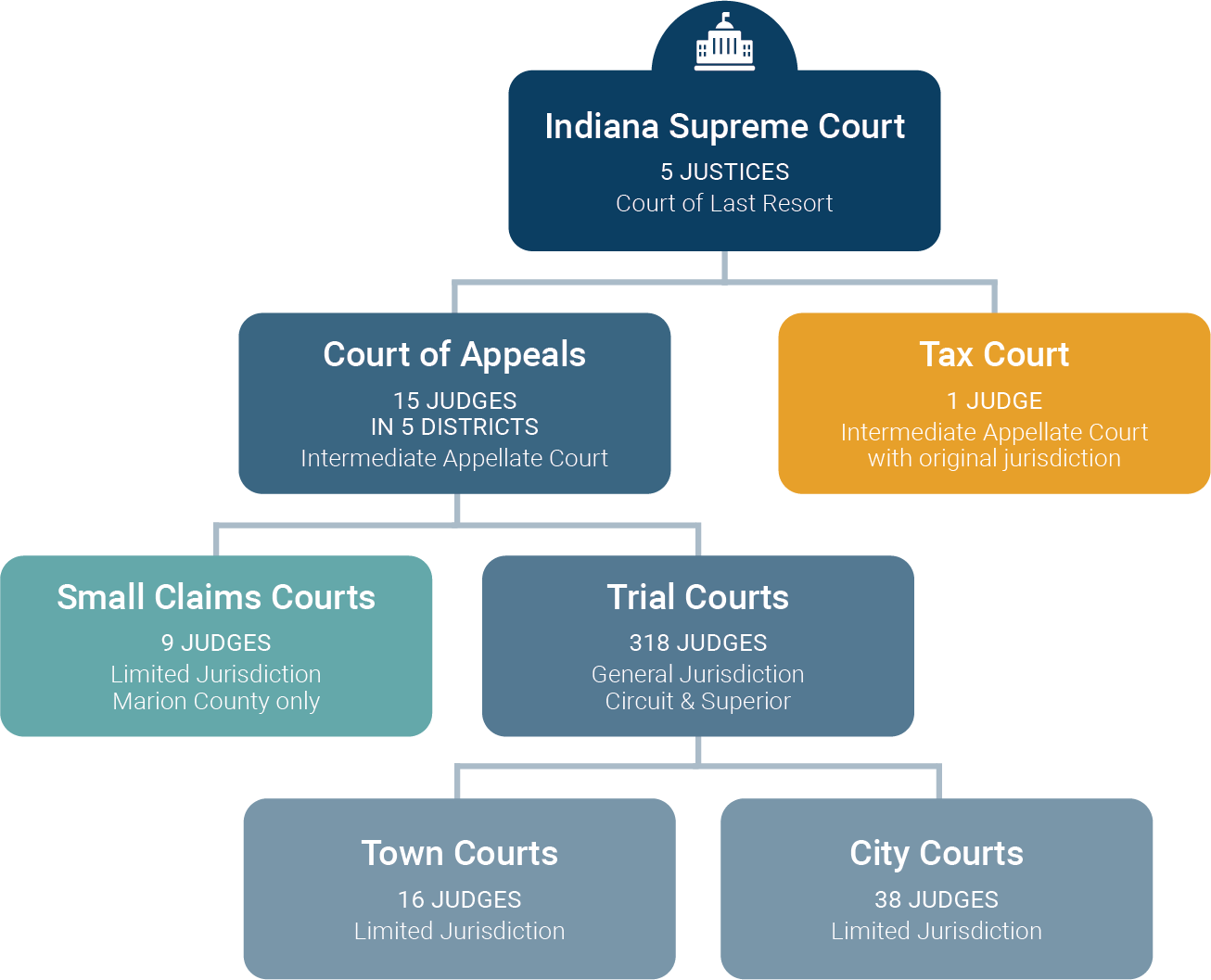 Trial Courts As Organizations