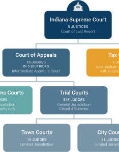 Indiana supreme court also courts organizational chart rh in