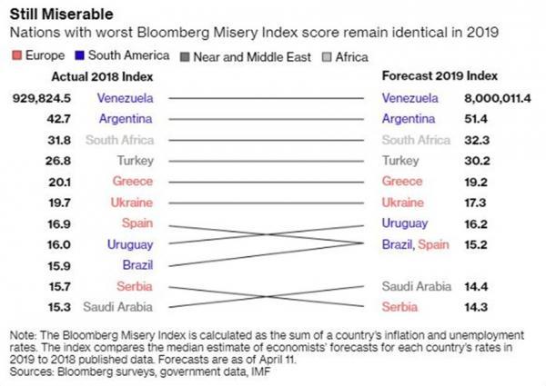 Πέμπτη πιο μίζερη οικονομία στον κόσμο η Ελλάδα