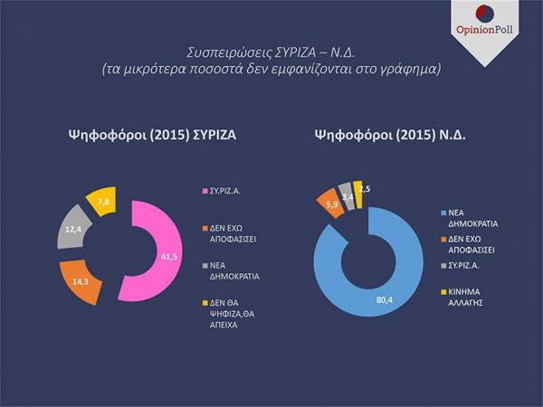 Νέα δημοσκόπηση: Καταρρέει ο ΣΥΡΙΖΑ – Στις 15 μονάδες η διαφορά για τη ΝΔ