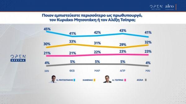 ΝΔ: Σταθερό προβάδισμα 13,2% δείχνει δημοσκόπηση της Alco