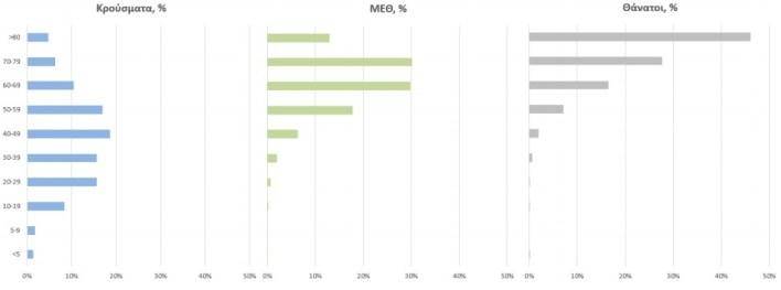 Κορωνοϊός: 549 νέα κρούσματα – Στους οι 330 διασωληνωμένοι