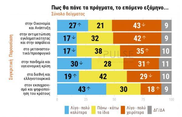 Έρευνα: Το 52% λέει «ναι» στα μαγαζιά για εμβολιασμένους