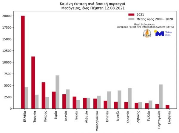 , Φωτιές – Αυξημένη κατά 450% η καμένη έκταση στην Ελλάδα – 26% αύξηση του αριθμού των πυρκαγιών, INDEPENDENTNEWS