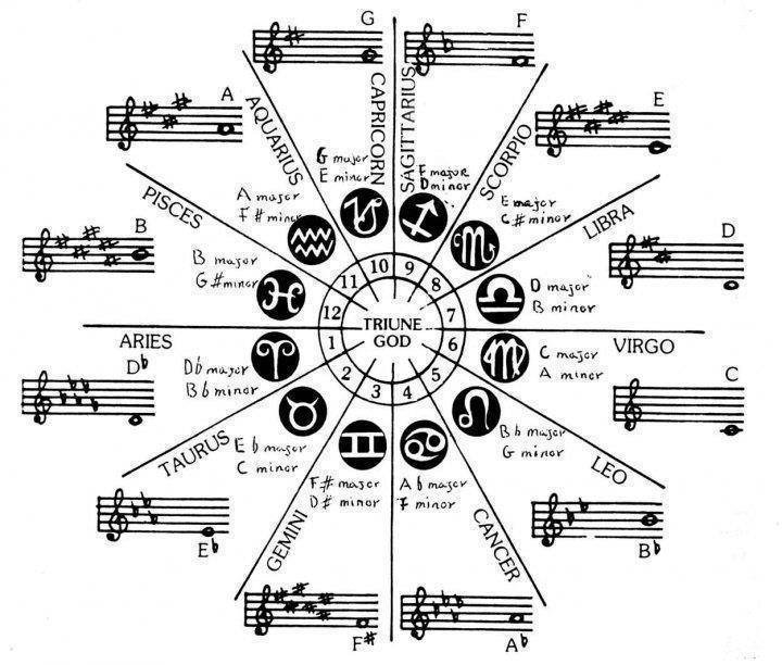 Astrology and Music | In5D.com