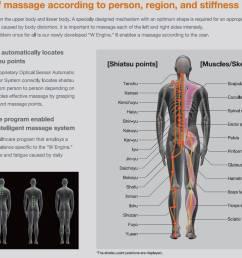 diagram of massage [ 1241 x 959 Pixel ]